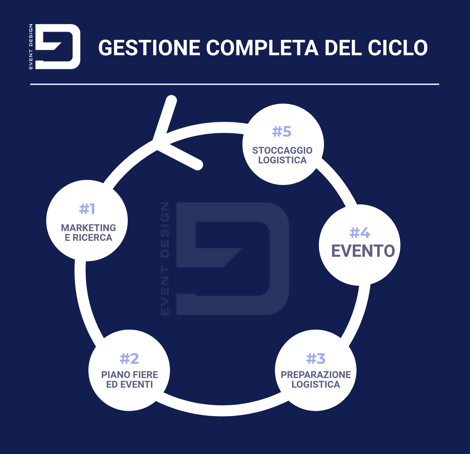 gestione del ciclo event design group